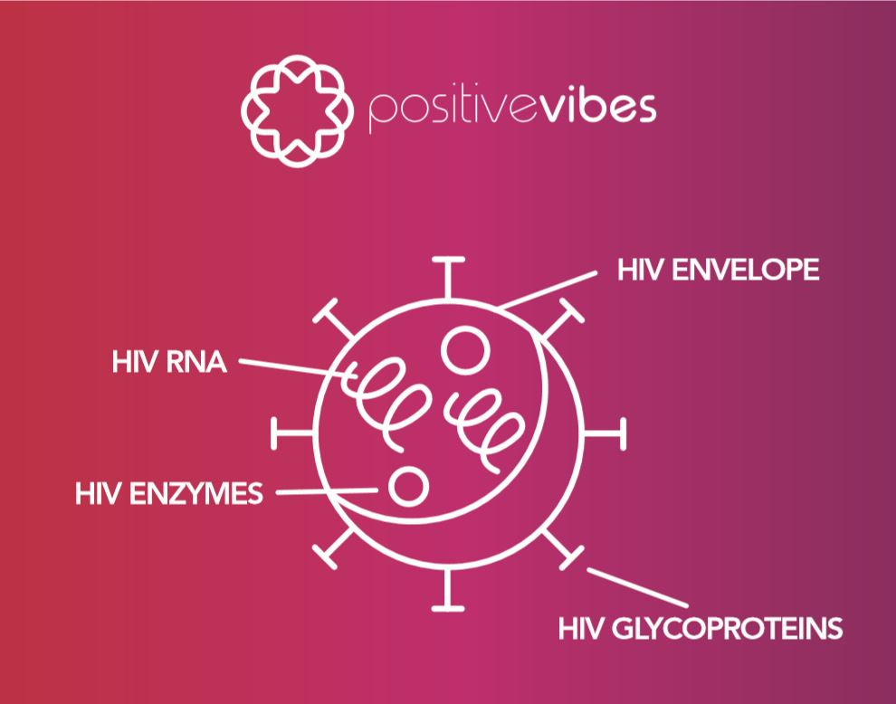 HIV with labels