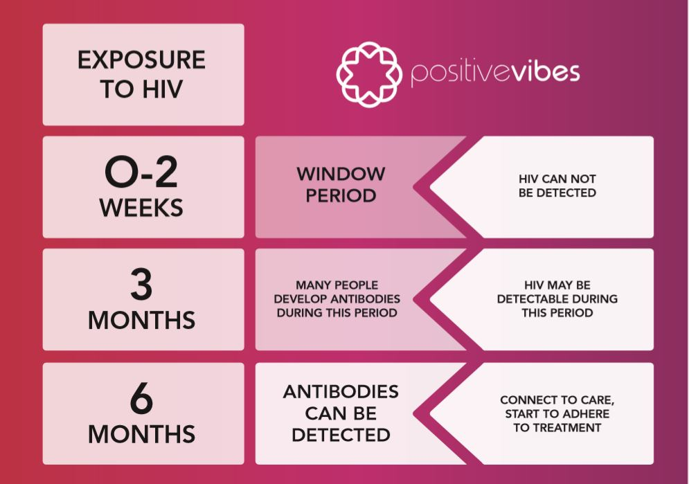 HIV Window Period